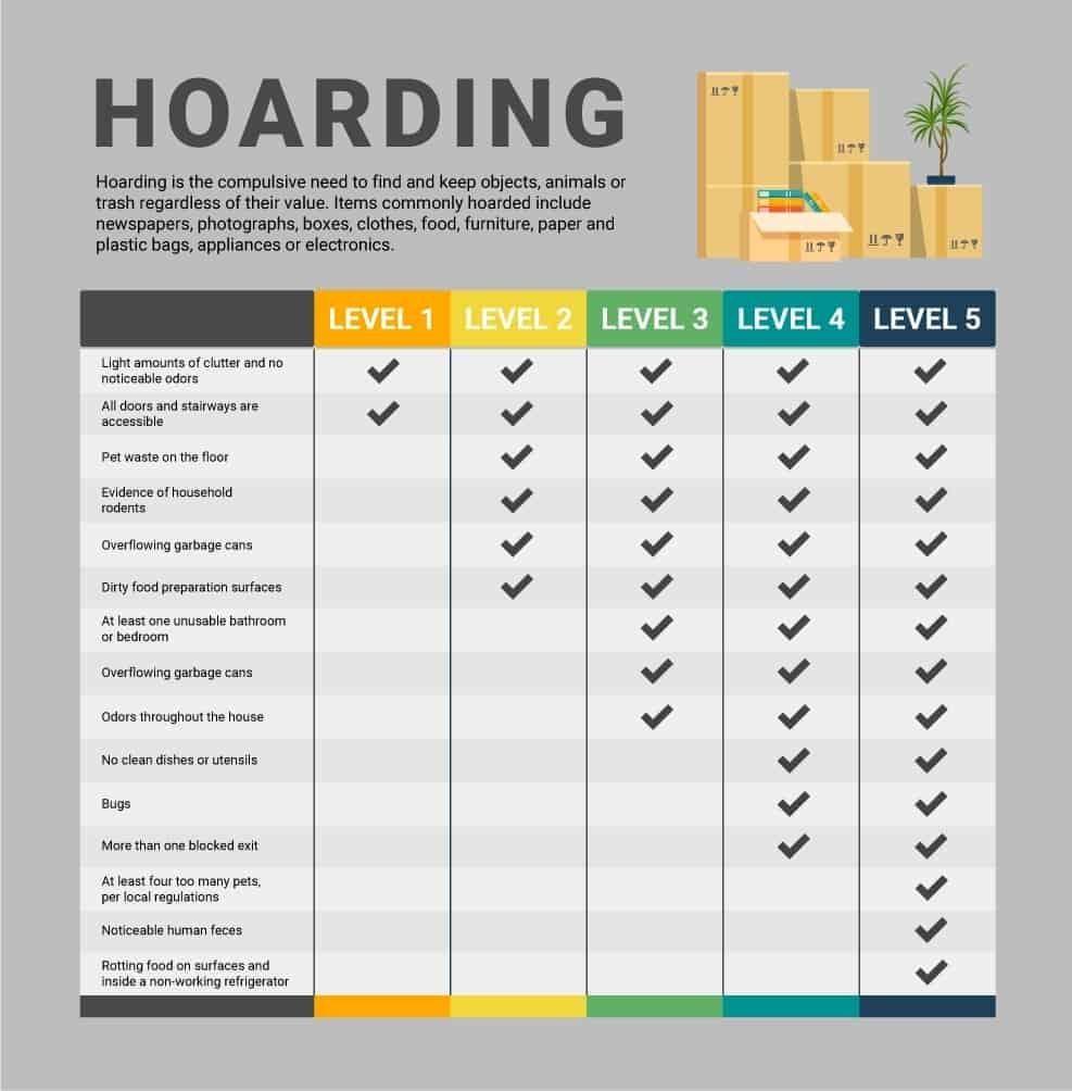 hoarding help levels of hoarding